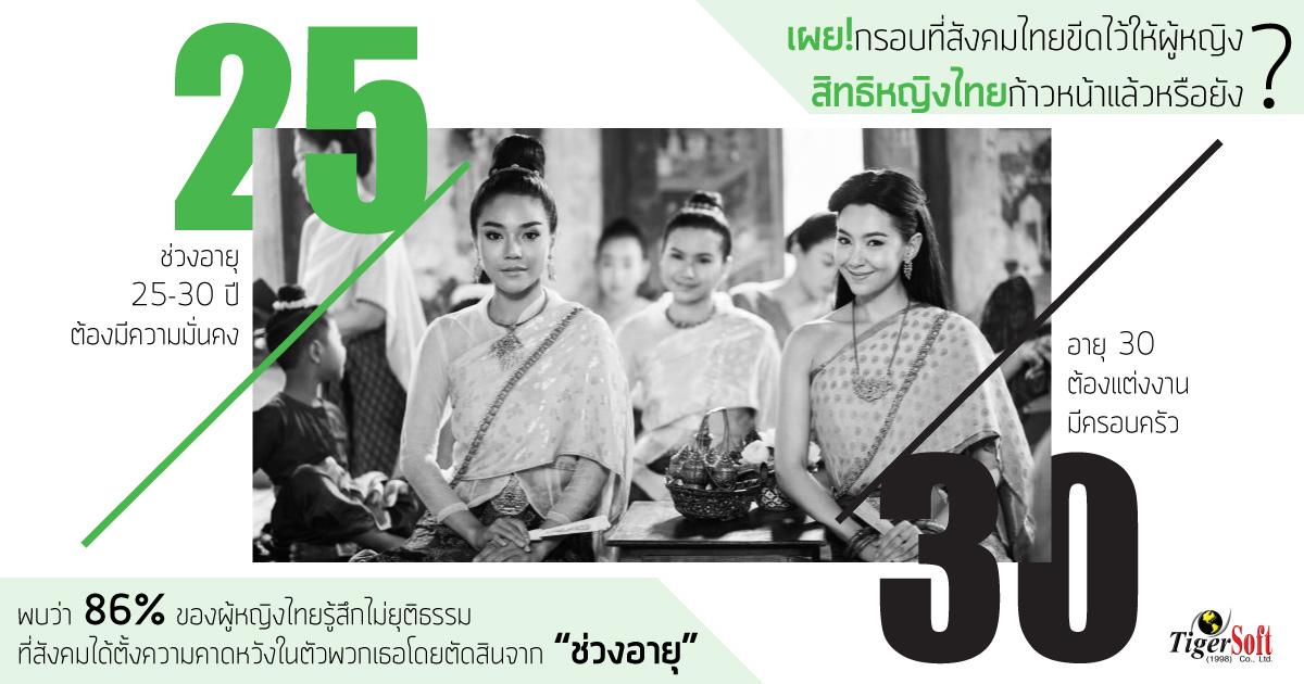 สิทธิหญิงไทย